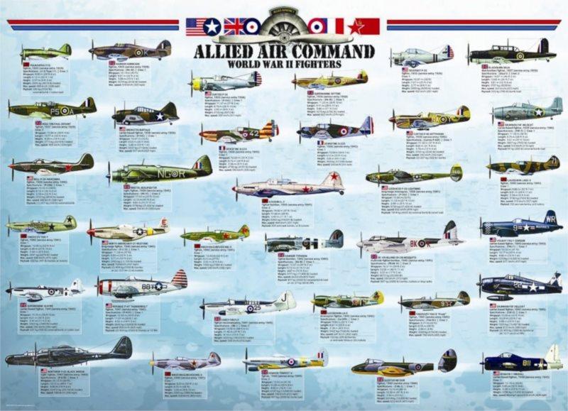 EUROGRAPHICS Puzzle Spojenecké letouny 2. světové války 1000 dílků